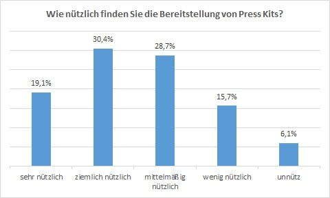 Umfrageergebnisse_Presskit_Nützlichkeit